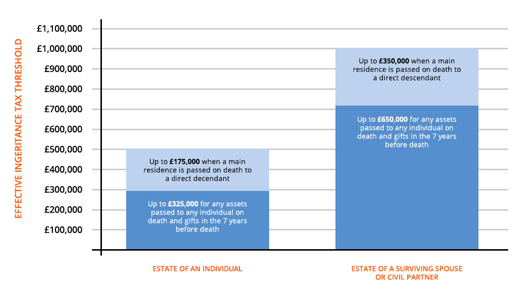 Effective Inheritance Tax Threshold Chart